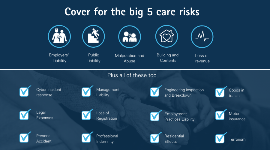 An infographic showing what's covered with Howden UK's insurance cover for Care homes and Supported Living companies