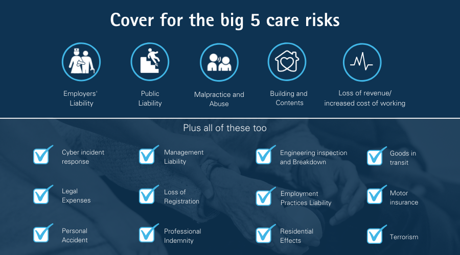 An infographic showing what's covered with Howden UK's Home / Domiciliary Care Care Insurance